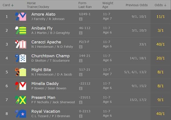 british horse racing results odds