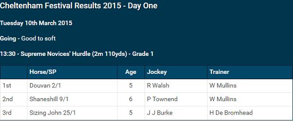 Cheltenham Horse Racing Results