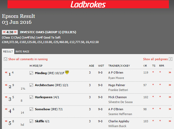 English Horse Racing Results For Today