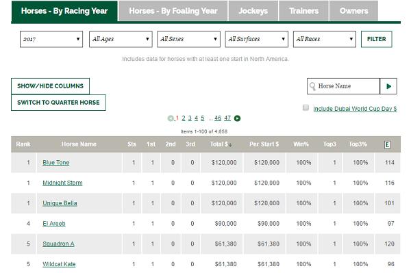 GG Horse statistics