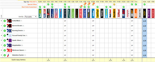 horse racing prices