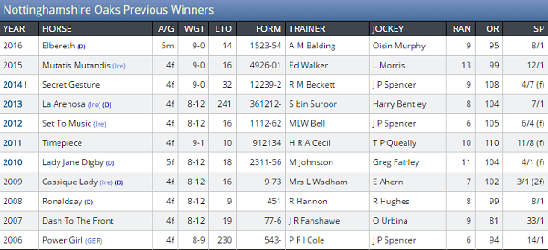 Nottingham Horse Racing Winners