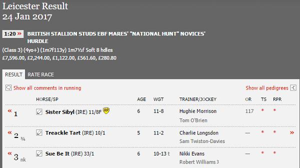 Todays Horse Racing Betting