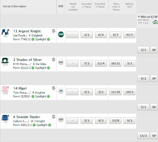 Odds Calculator Horse Racing